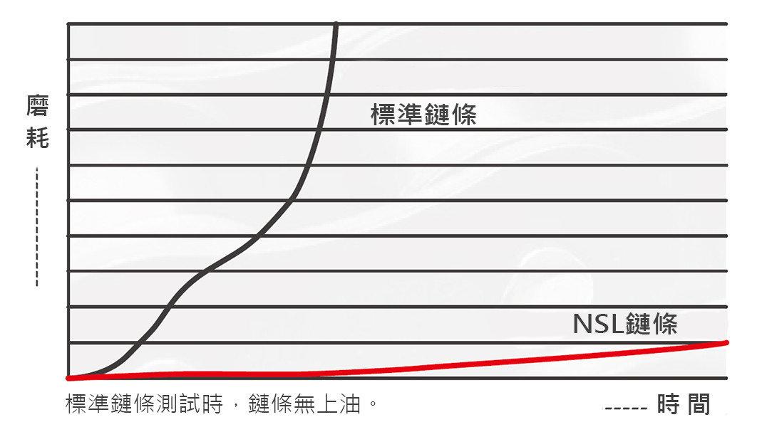 NSL鏈條磨耗