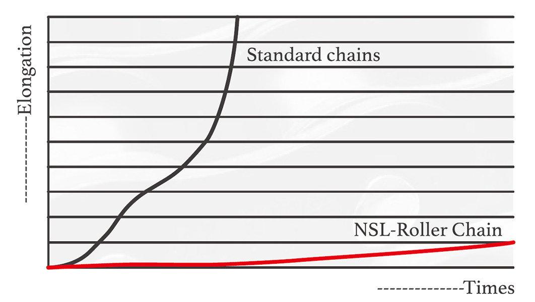 NSL chain elogation