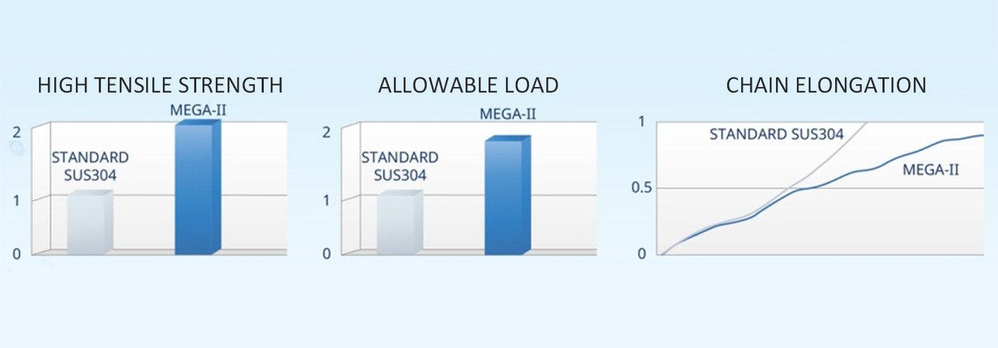 MEGA II chain testing result