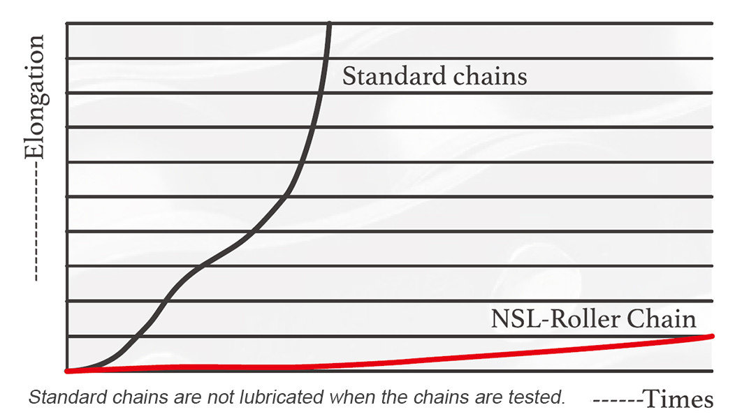 NSL chain elongation